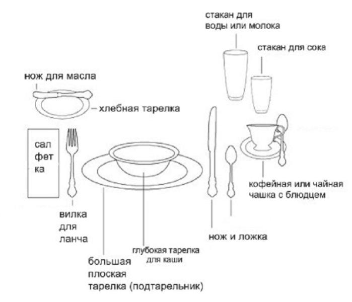 Схема сервировки к завтраку – картинка
